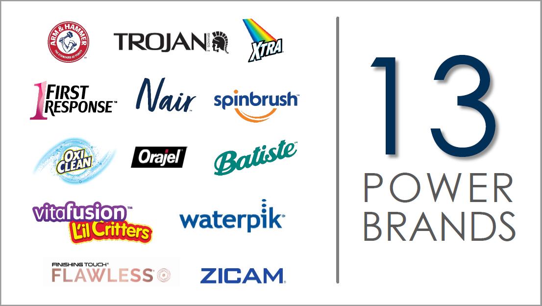 Abbildung 2: Church & Dwight's 13 Power Brands