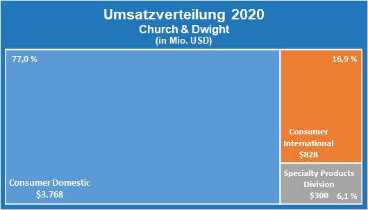 Abbildung 1: Umsatzverteilung der drei Geschäftsbereiche von Church & Dwight im Fiskaljahr 2020
