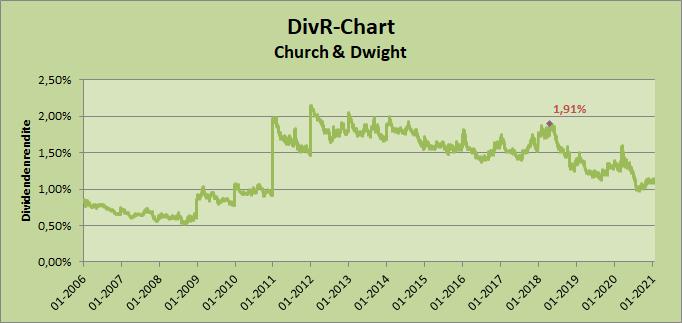 2021-01-31_DivR-Chart_CHD