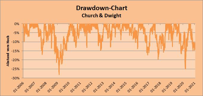 2021-01-31_Drawdown-Chart_CHD
