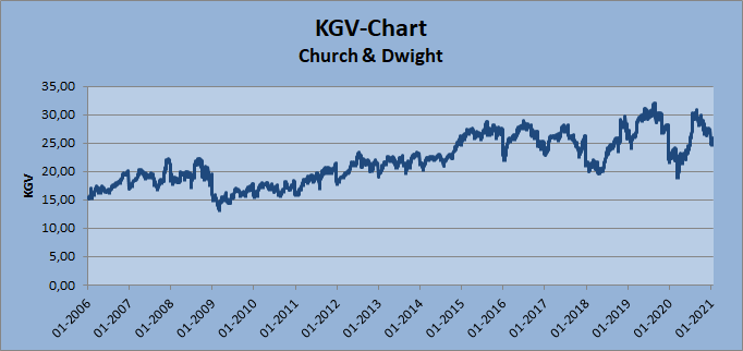 2021-01-31_KGV-Chart_CHD