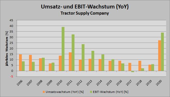 2021-03-14 Umsatz- und EBIT-Wachstum TSCO