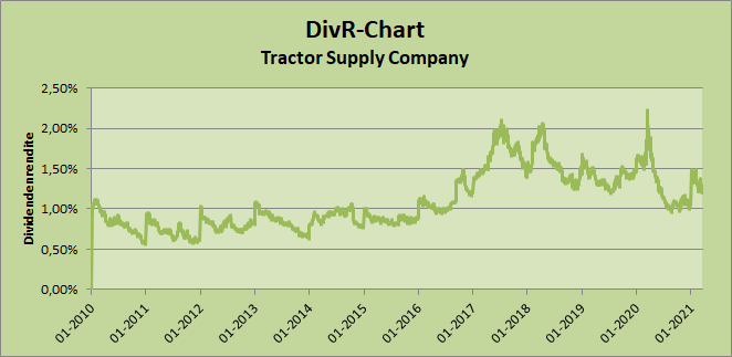 2021-03-20 DivR-Chart Tractor Supply Company