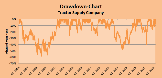 2021-03-20 Drawdown-Chart Tractor Supply Company