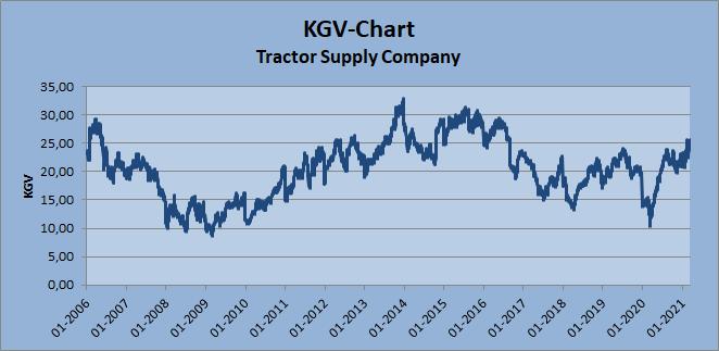 2021-03-20 KGV-Chart Tractor Supply Company