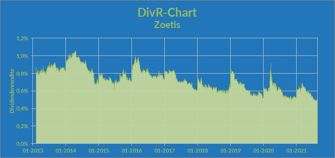 DivR-Chart – Zoetis Inc.