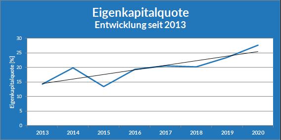 Entwicklung der Eigenkapitalquote seit 2013