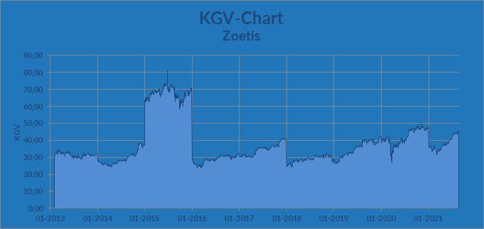 KGV-Chart – Zoetis Inc.