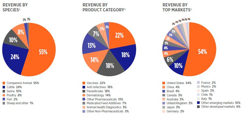 Umsatzverteilung nach Tierart, Produktkategorie und Region