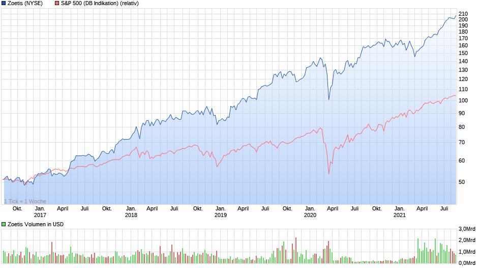 5-Jahres Kursverlauf – Vergleich mit dem S&P 500 Kurs-Index