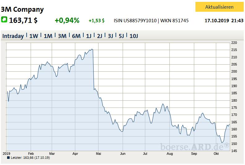 3M Chart