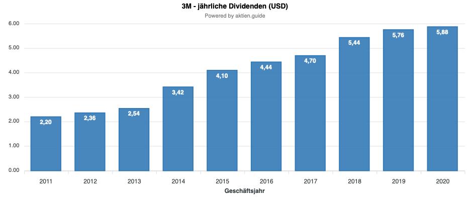 3M Dividendenentwicklung