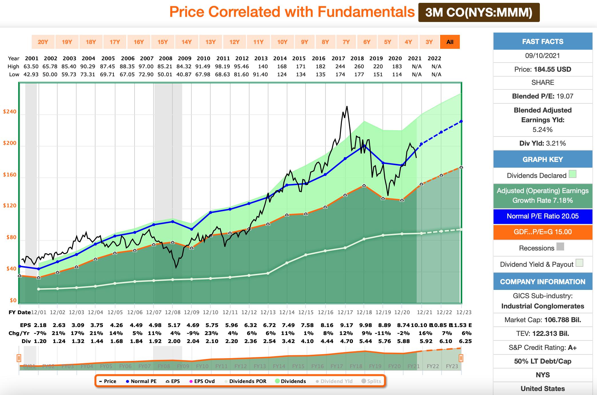 Dividenden: 3M FastGraphs Chart