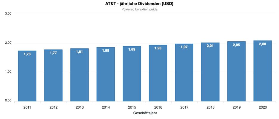 AT&T Dividende