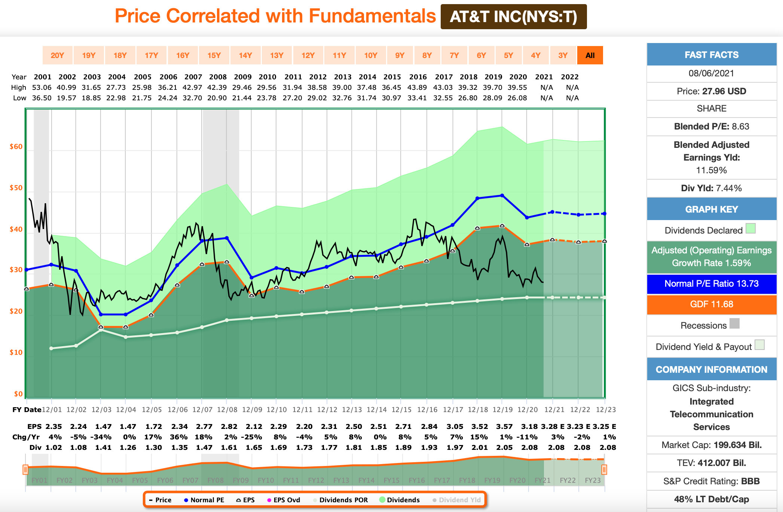 Dividenden-Dienstag: AT&T FastGraphs Chart