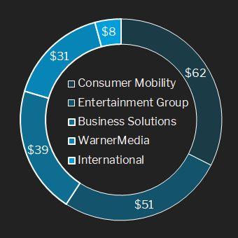 AT&T Umsatz 2017 in Mrd. US$