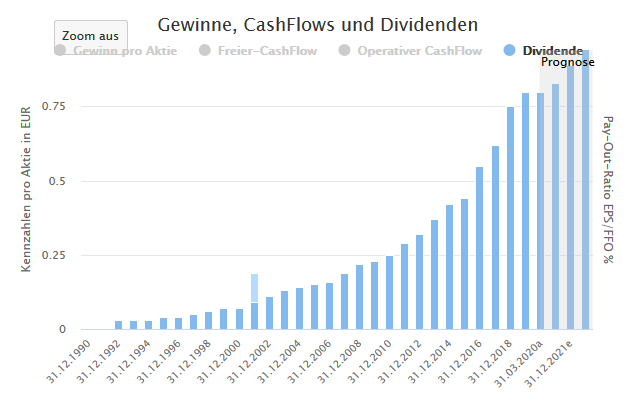 Aktienfinder: Fresenius Dividende