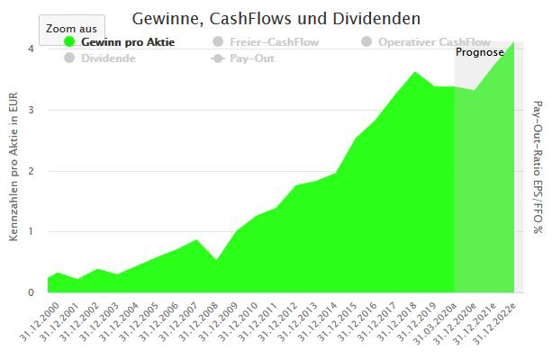 Aktienfinder: Fresenius Gewinn