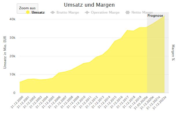 Aktienfinder: Fresenius Umsatz