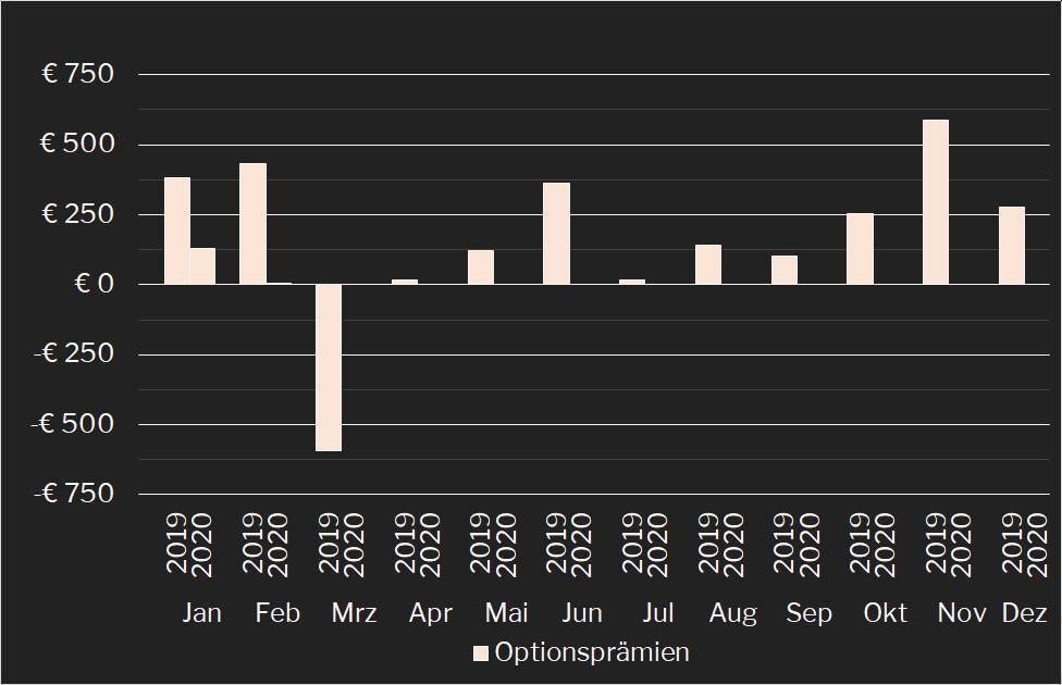Aktives Monats-Einkommen