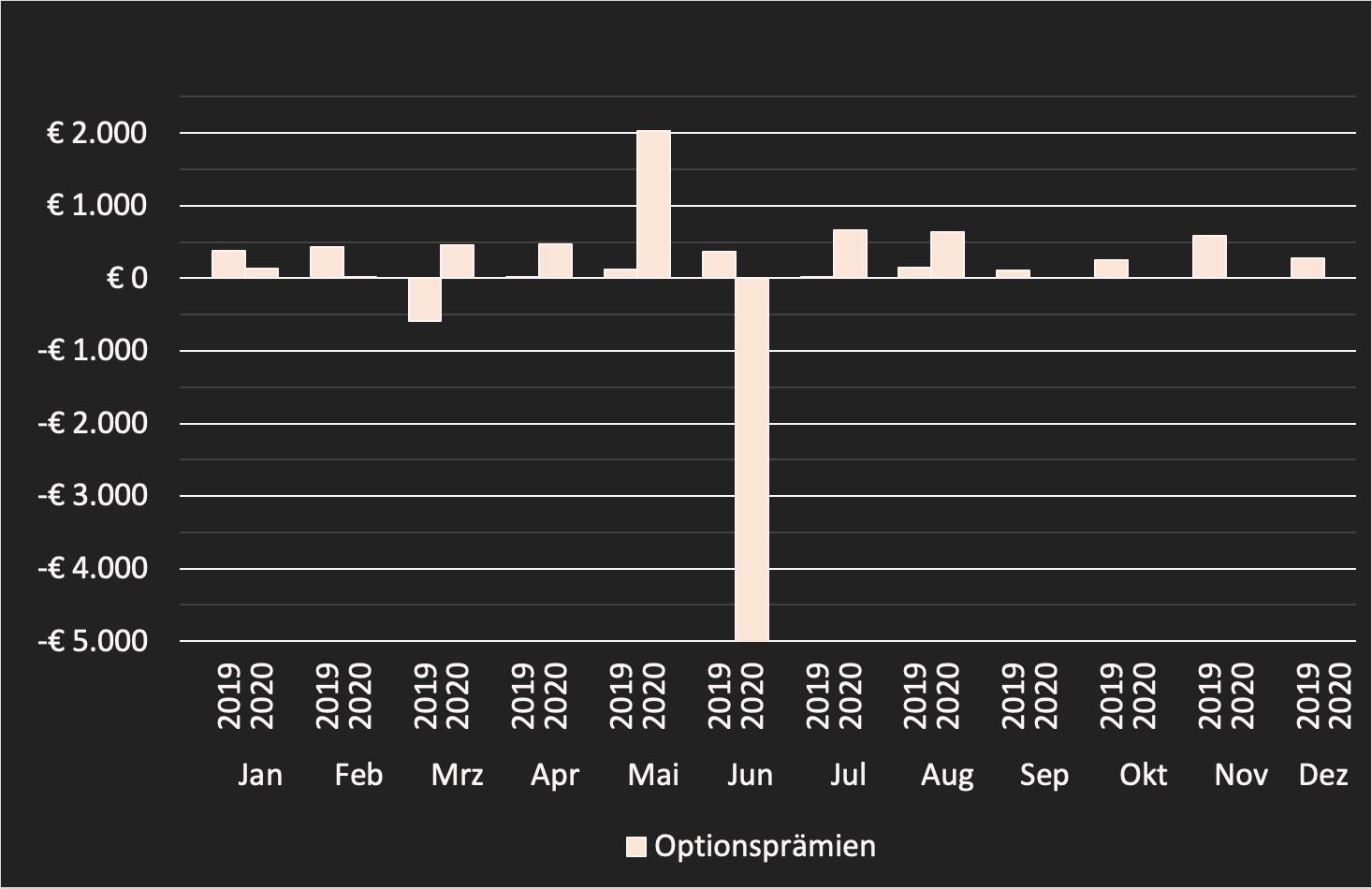 Einkommen August: Aktives Monatseinkommen