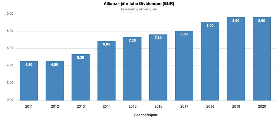 Allianz Dividendenentwicklung