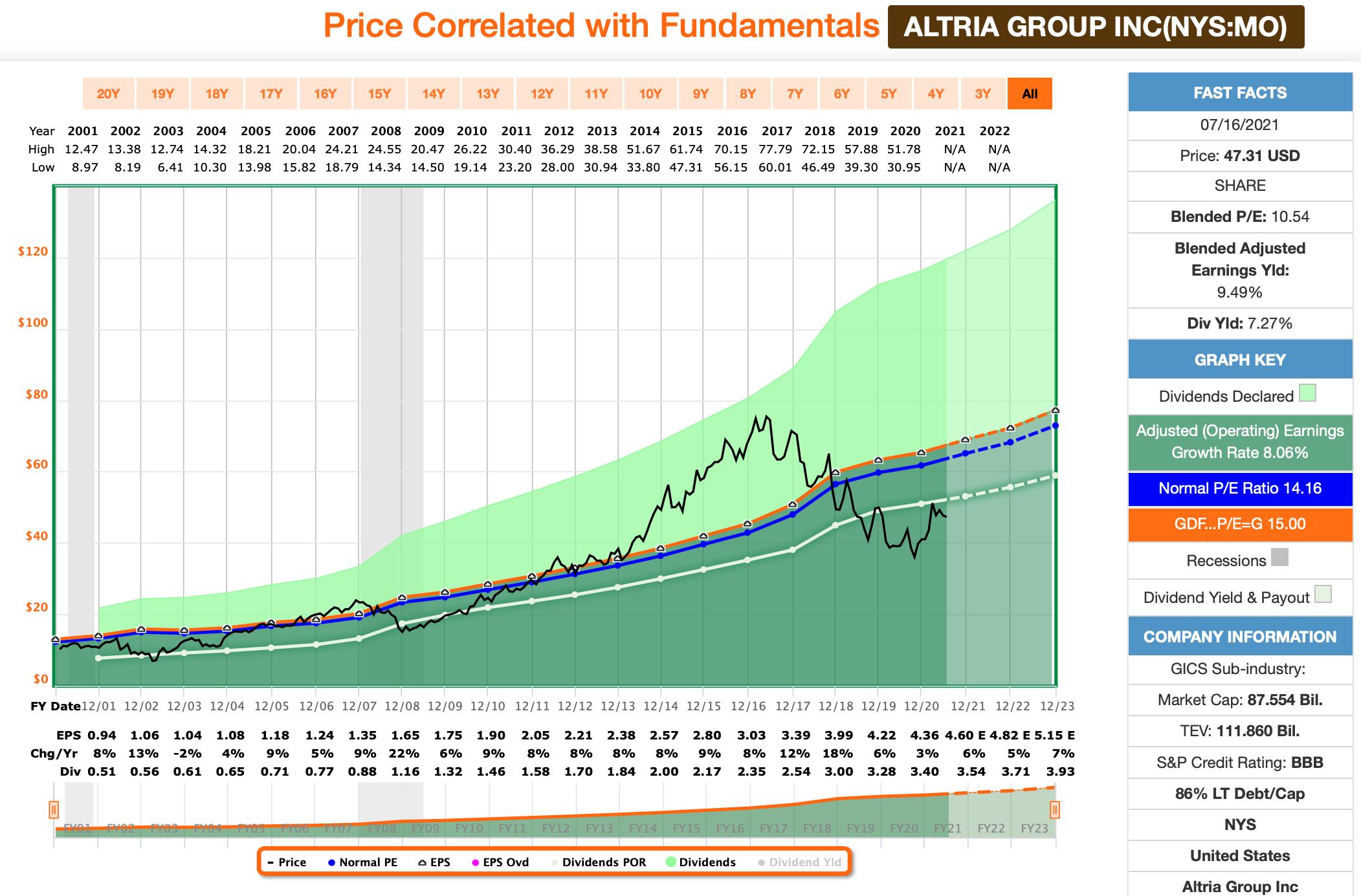 Altria FastGraphs Chart