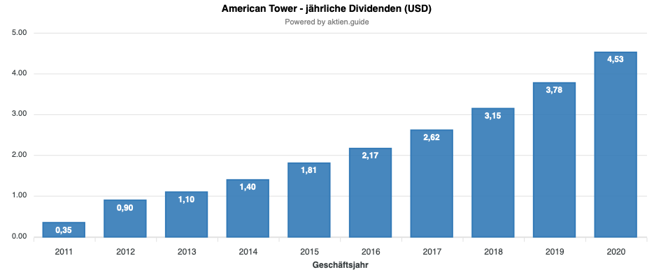 American Tower Dividendenentwicklung