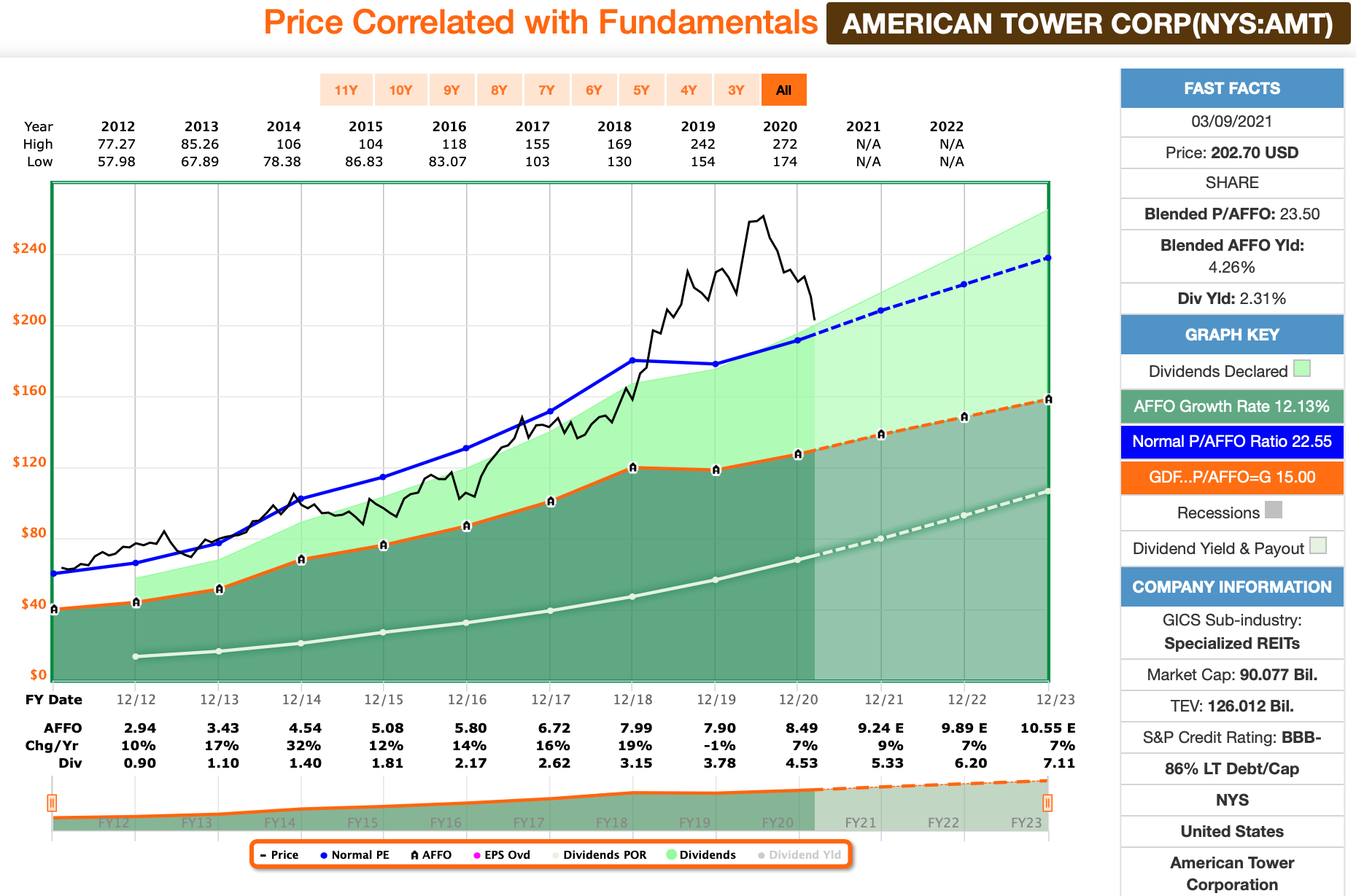 American Tower FastGraphs Chart