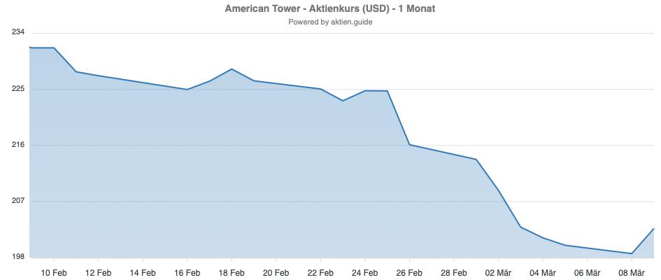 American Tower Kursentwicklung