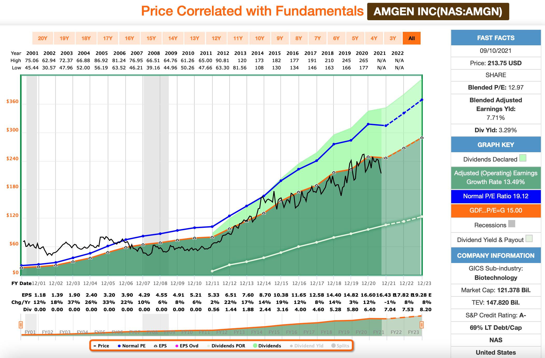 Dividenden: Amgen FastGraphs Chart
