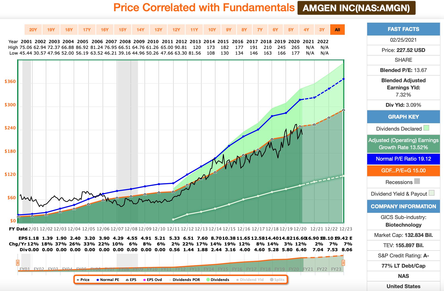 Amgen FastGraphs Chart