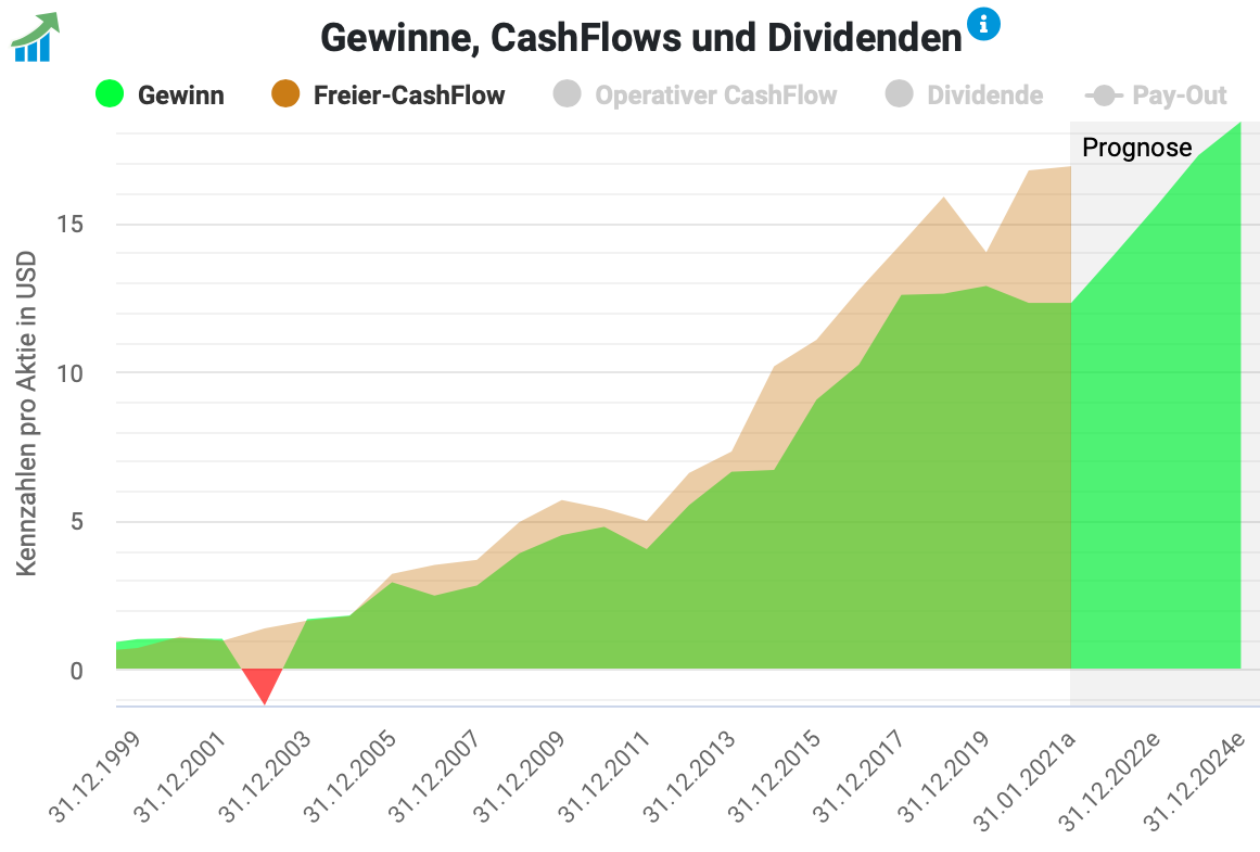Amgen Gewinn- und Cashflow-Entwicklung