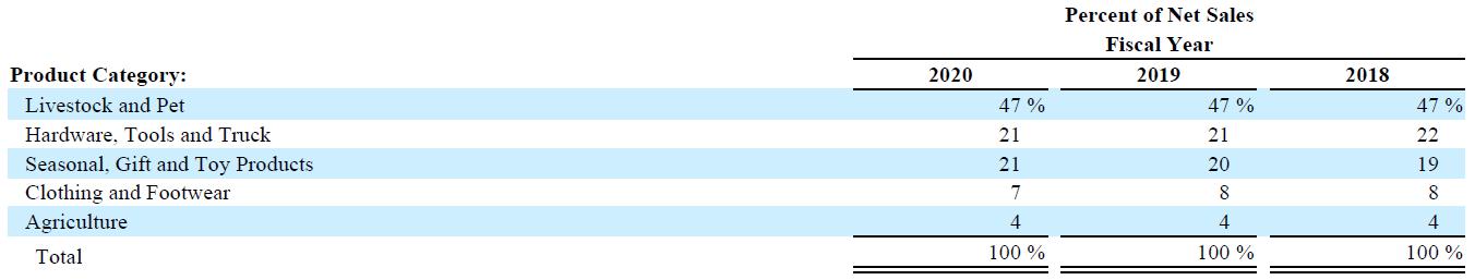 Anteil Hauptproduktgruppen am Netto-Umsatz 2018-2020