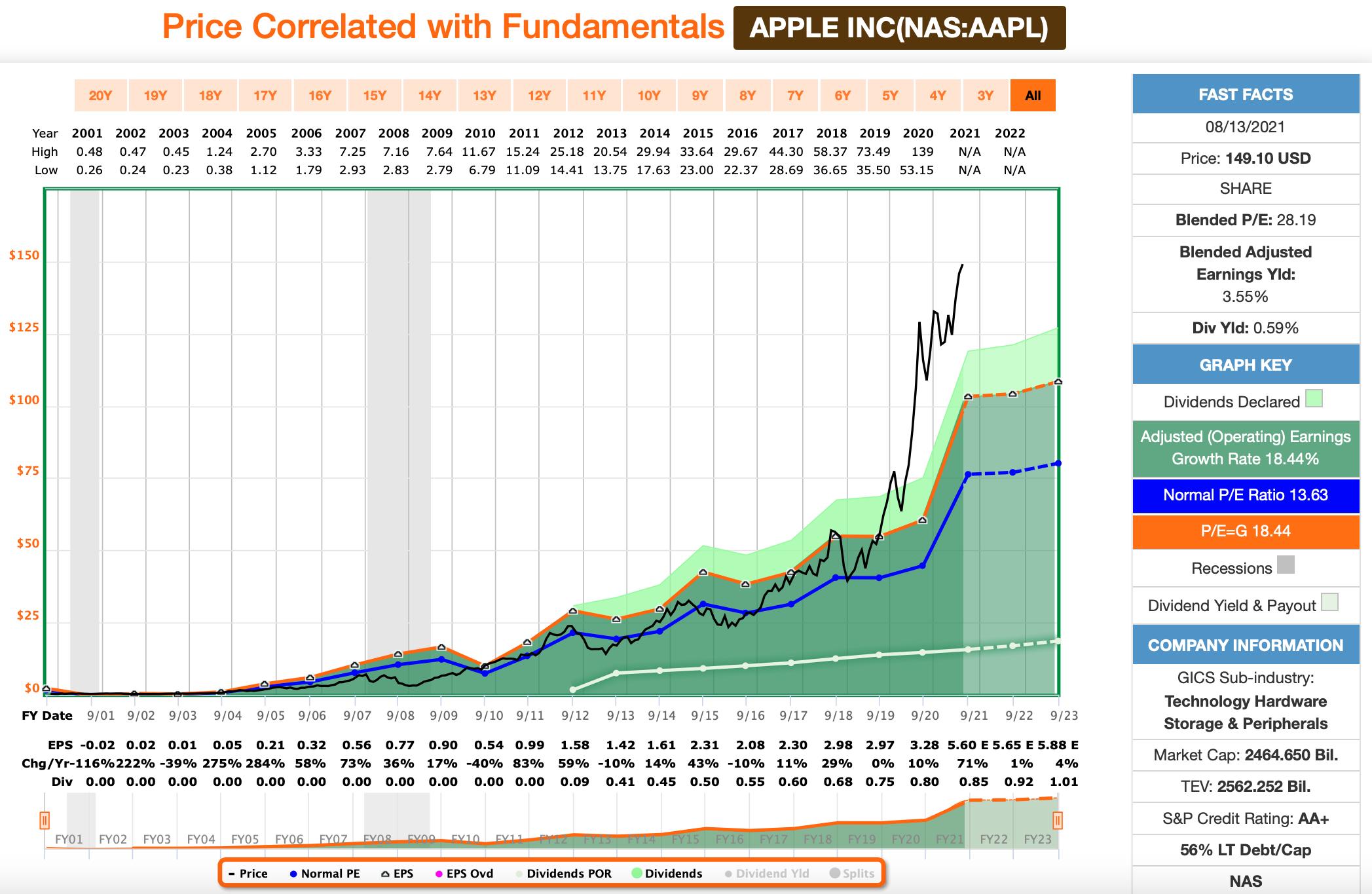 Apple FastGraphs Chart