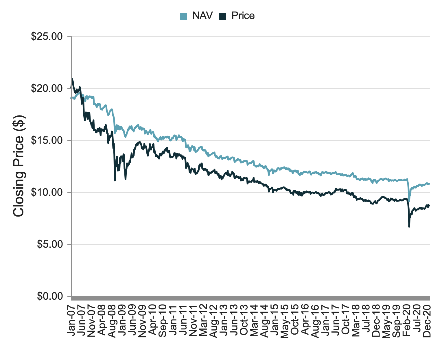 Risiken von Closed-end Funds: Kurse und NAVs von GDL