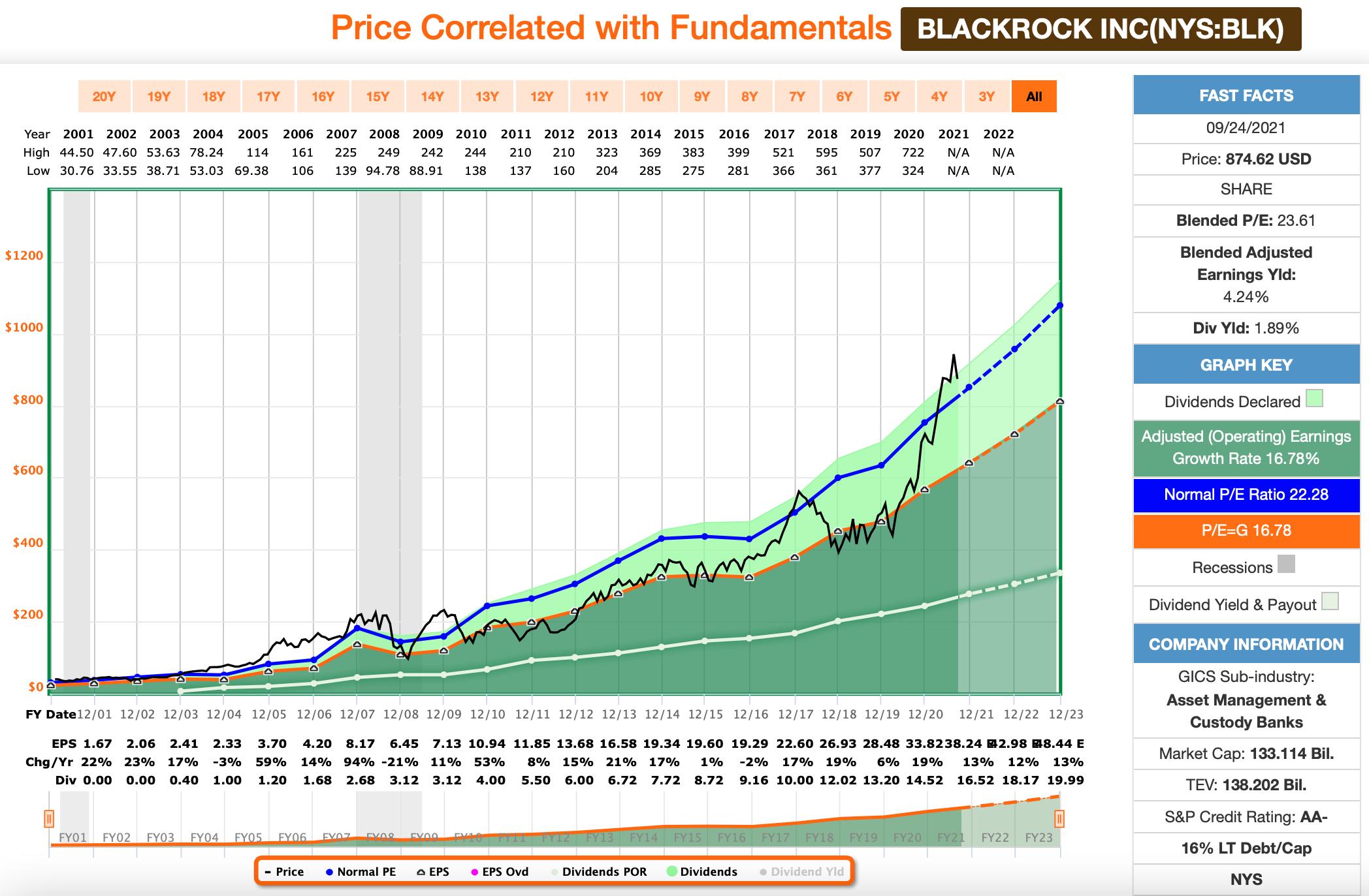 Dividenden: BlackRock FastGraphs Chart