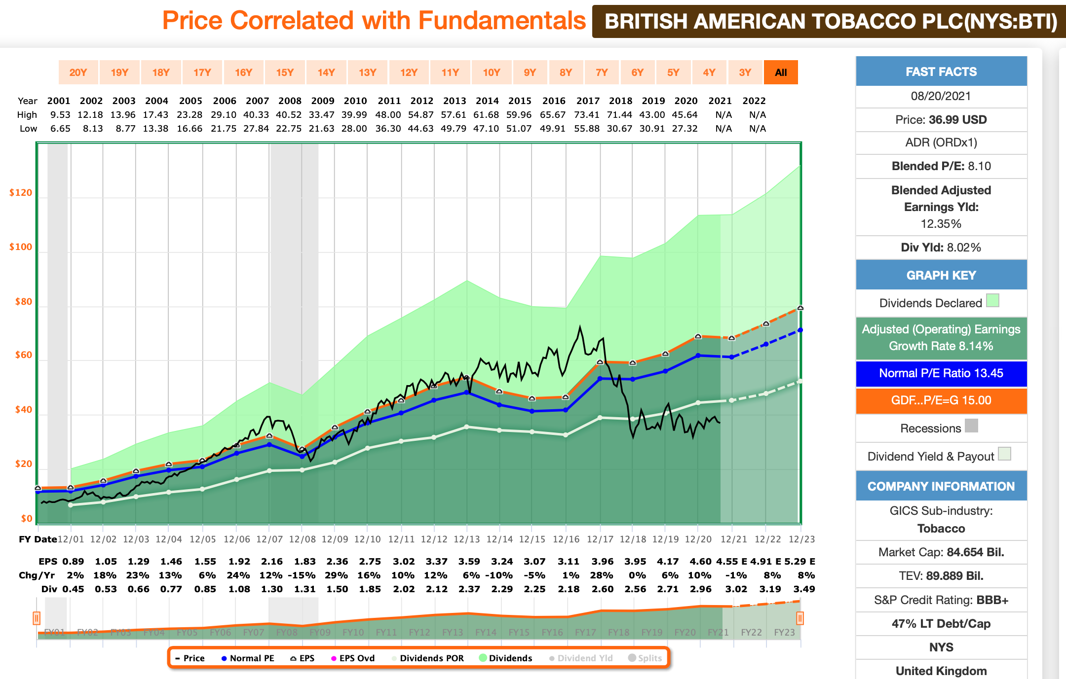 Dividenden-Dienstag: British American Tobacco FastGraphs Chart