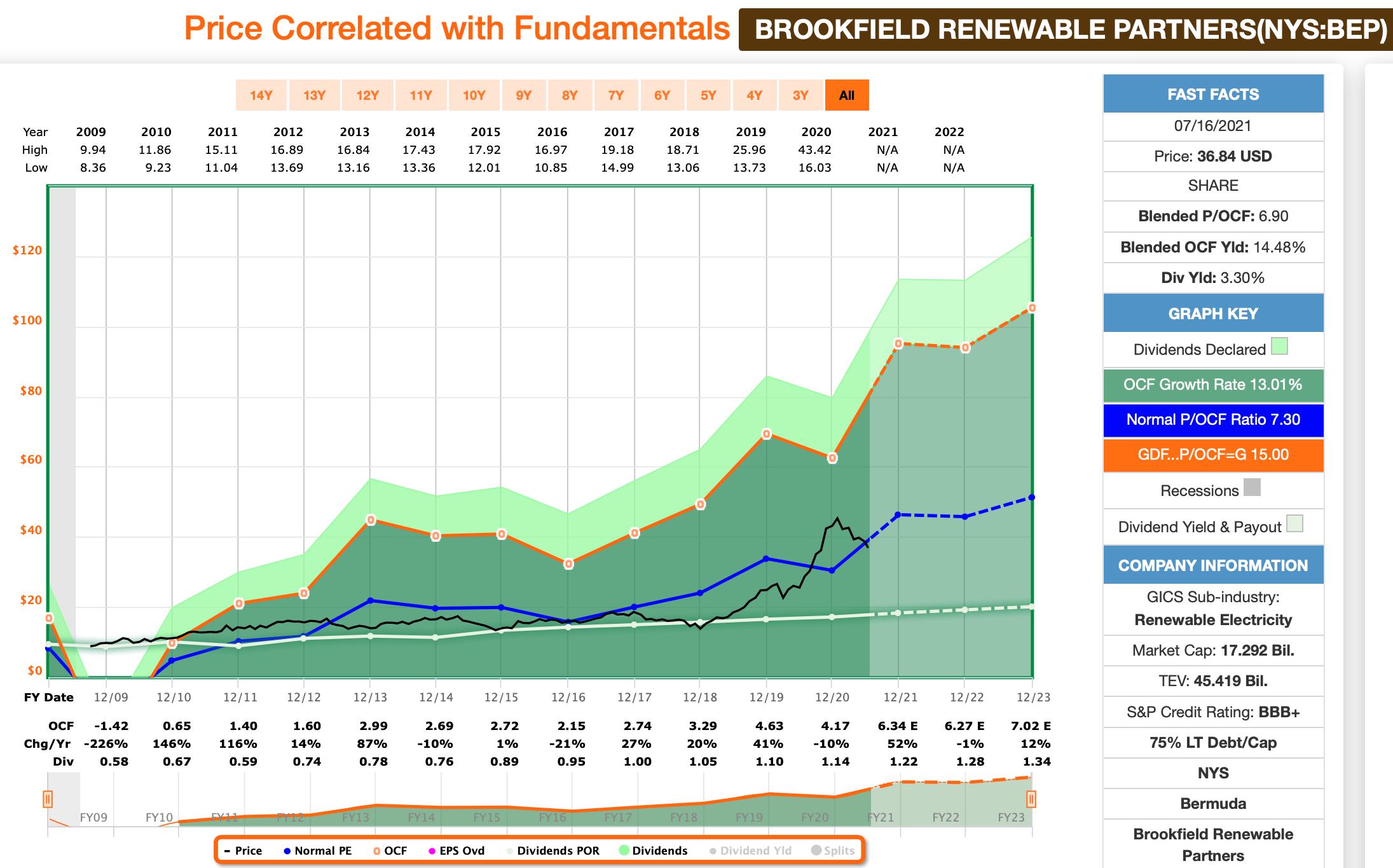 Brookfield Renewable Partners FastGraphs Chart