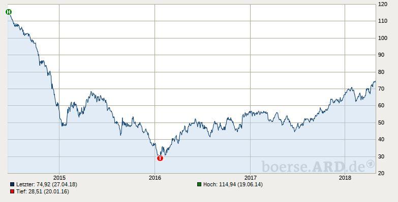 Kursverlauf Brent-Öl