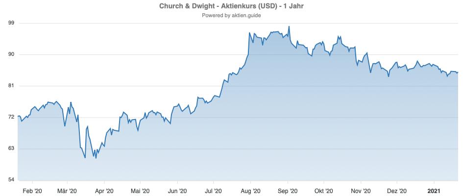 Church & Dwight Chart