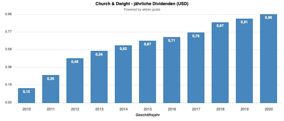 Church & Dwight Dividende