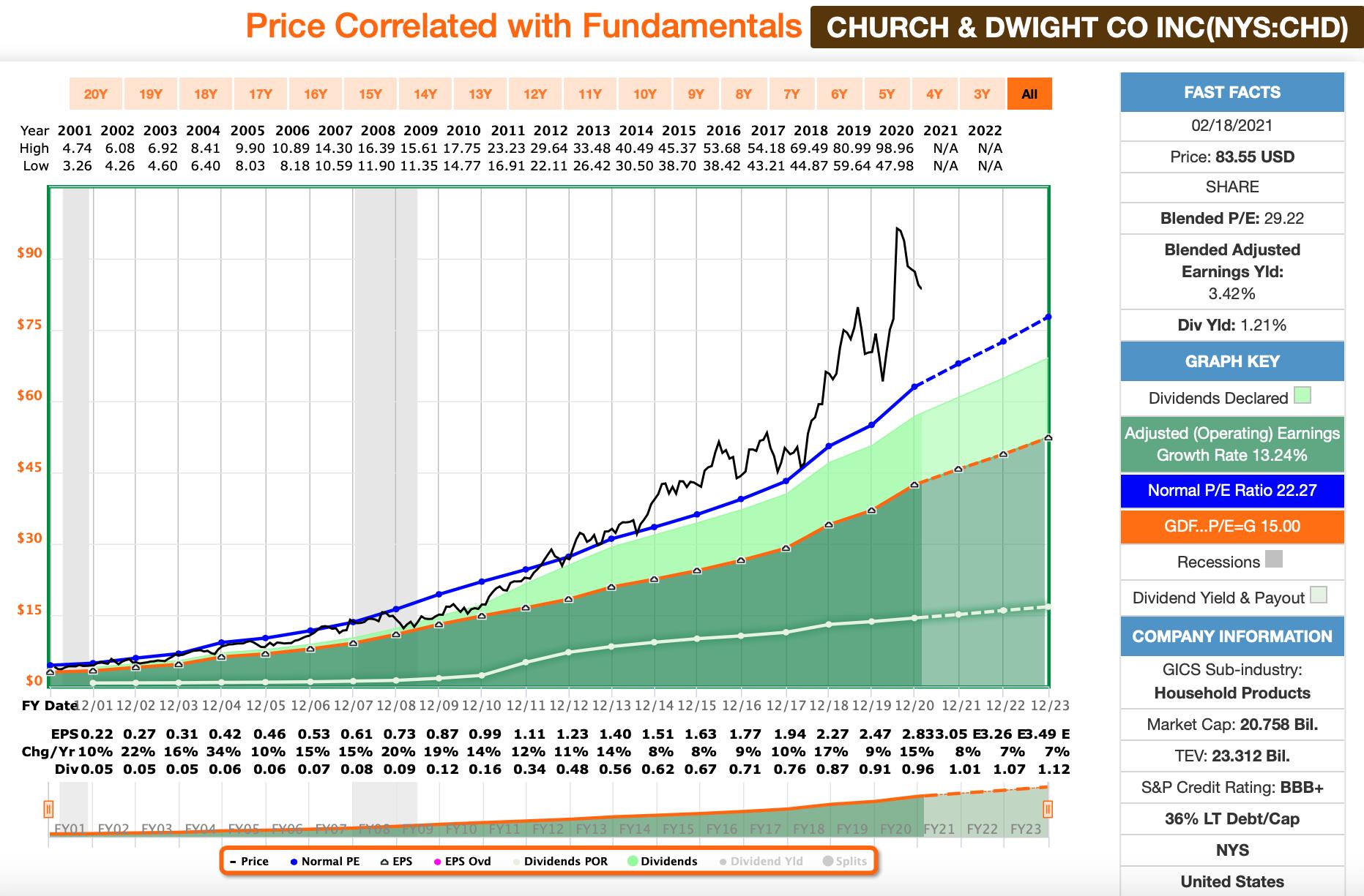 FastGraph Chart