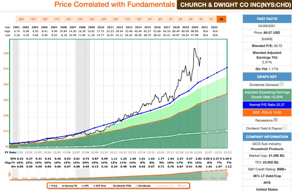 Church & Dwight FastGraphs Chart