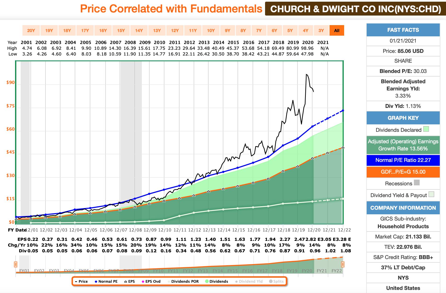 Church & Dwight FastGraphs
