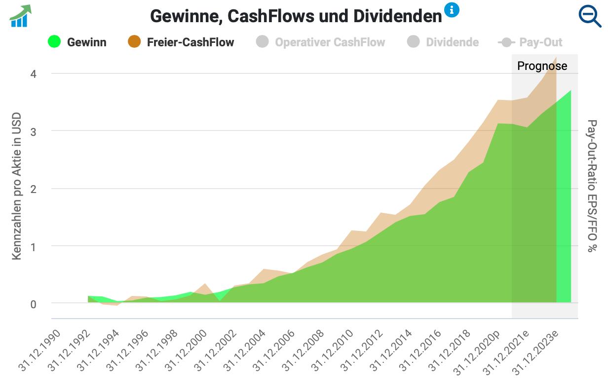 Gewinn- und Cashflow-Entwicklung