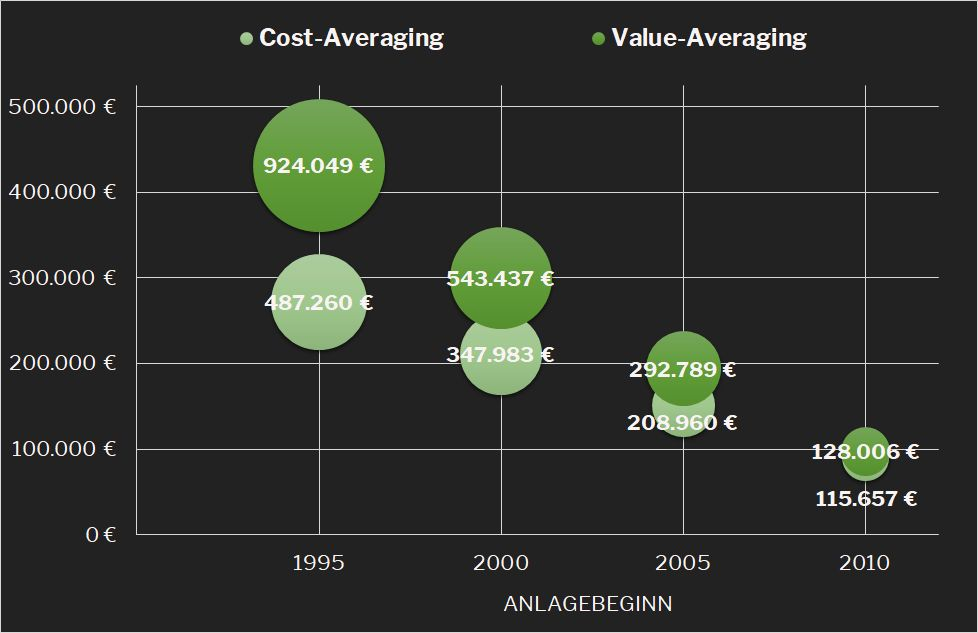 Cost- vs. Value-Averaging