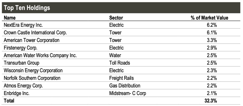 Closed-end Fund: Cohen & Steers Infrastructure Fund. Top-10 Positionen.