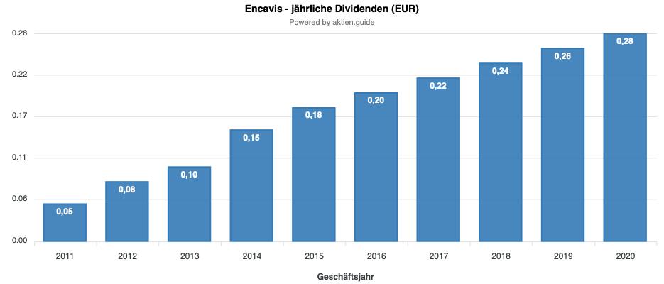 Encavis Dividendenentwicklung
