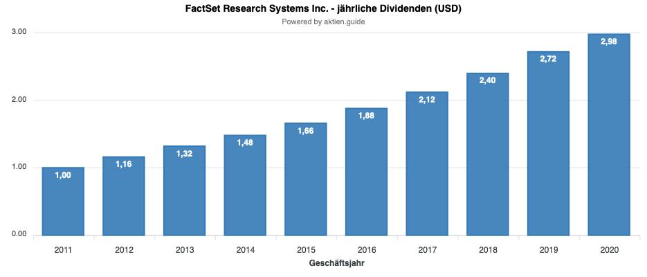 FactSet Dividende